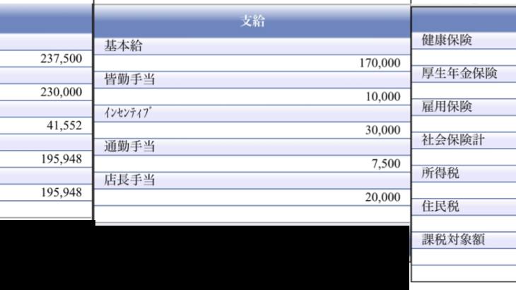 グランドスラムの給料明細【ガチ画像】・年収・ボーナス・評判