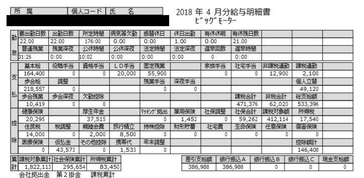 ビッグモーターの給料明細【ガチ画像】・年収・ボーナス・評判