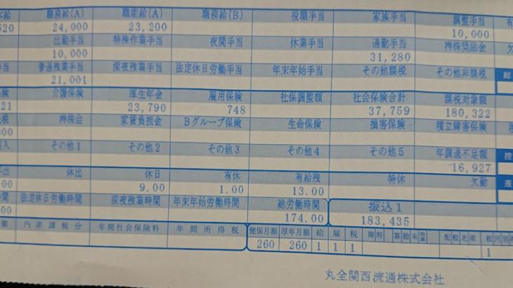 丸全関西流通の給与明細【ガチ画像】・年収・ボーナス・評判