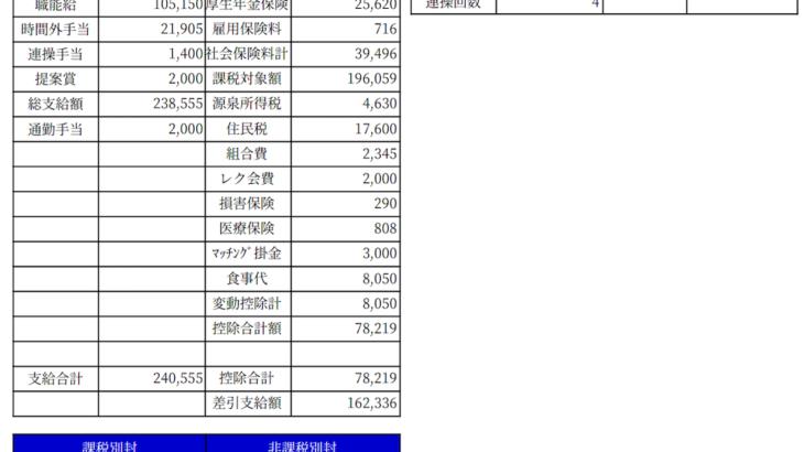 高周波熱錬の給料明細【ガチ画像】・年収・ボーナス・評判